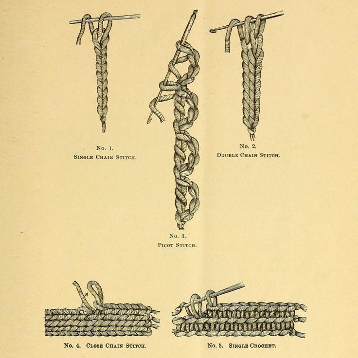 Ce B-A-BA du crochet nous vient d'un livre publié en 1883... ~ Balaine | Laine online discount | Modeles gratuits
