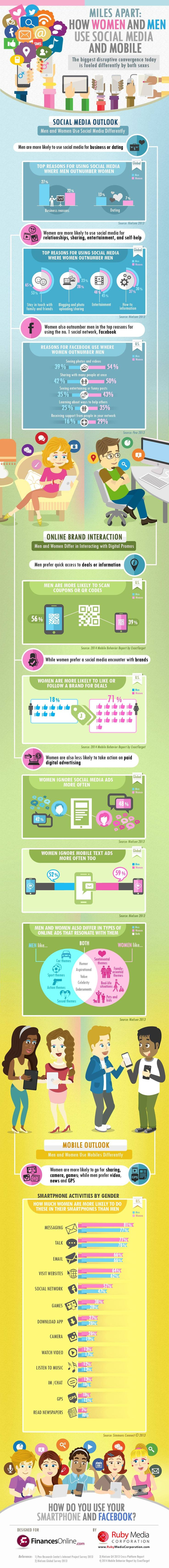 #SocialMedia and Smartphone Facts: Review of Why Men Look For Business & Love While Women Seek Games & Knowledge - #infographic