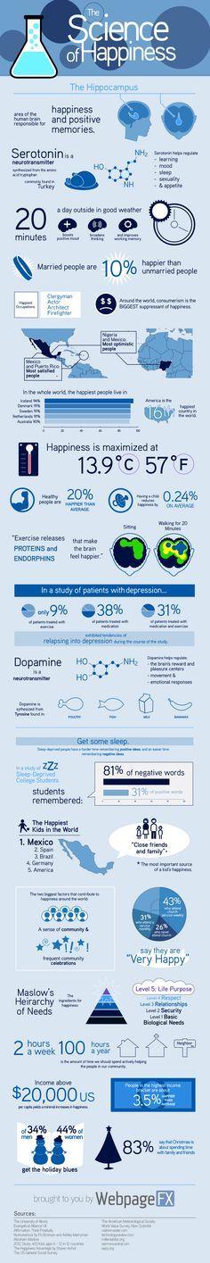 The Science of Happiness http://www.lifehack.org/articles/lifestyle/the-science-happiness.html?utm_content=buffer36ed0&utm_medium=social&utm_source=pinterest.com&utm_campaign=buffer