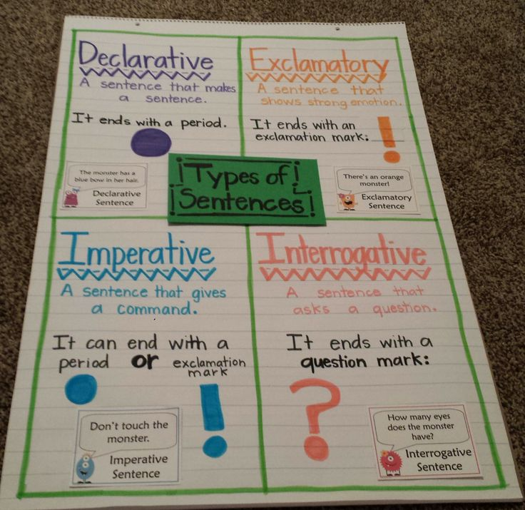 Types of Sentences. Monster Art from Addie Williams: http://www.teacherspayteachers.com/Product/Types-of-Sentences-Posters-FREE-230522