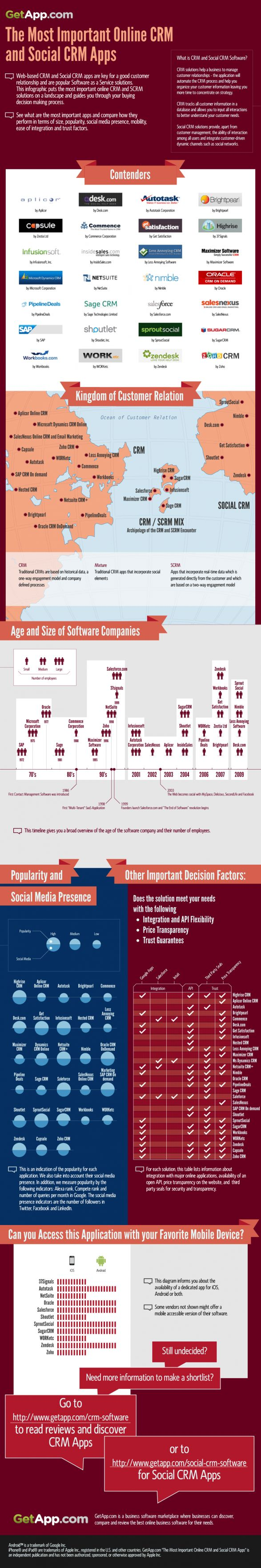 http://www.webanalyticsworld.net/2012/03/web-based-crm-and-social-media-crm-infographic.html CRM and Social Media CRM [Infographic]