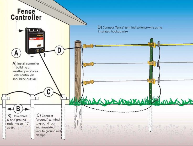 how to ground your electric fence