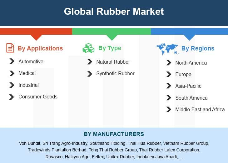 Global Rubber Market By Manufacturers Regions Type And Application Forecast To 2023 Marketing Global Growth Strategy