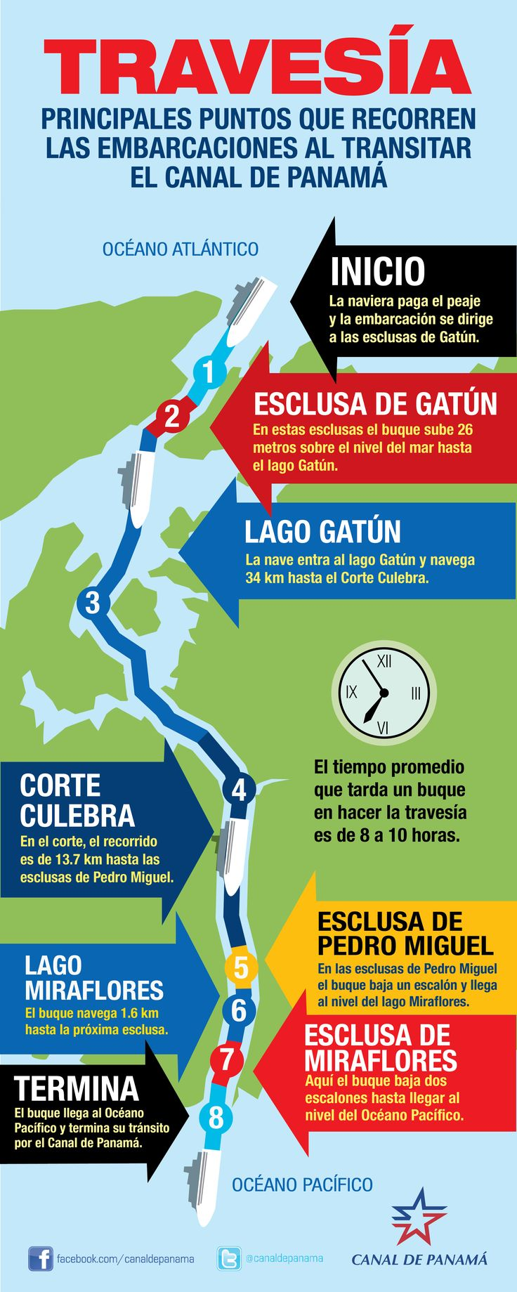 Panama Canal Transit:  Gatun Locks, Gatun Lake, the Culebra Cut, Pedro Miguel Locks, Miraflores Lake, Miraflores Locks, the port at Flamenco Marina. More info at www.ecocircuitos.com