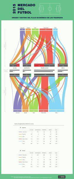 Mercado del fútbol y flujos económicos. Soccer market and economic flows. #soccerinfographic