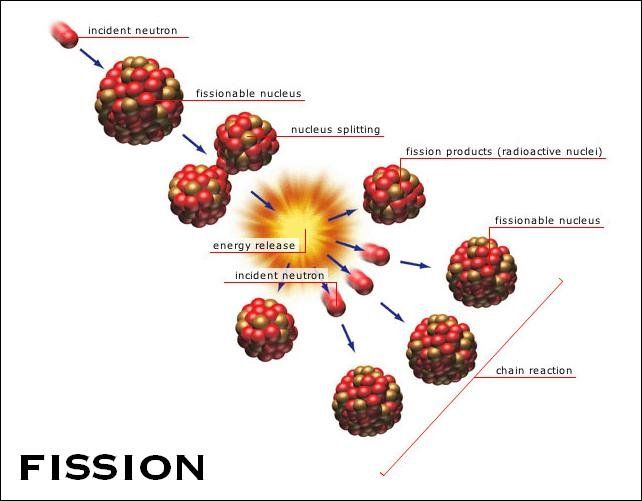 ideas about nuclear reaction on pinterest   physics        ideas about nuclear reaction on pinterest   physics  equation and atoms