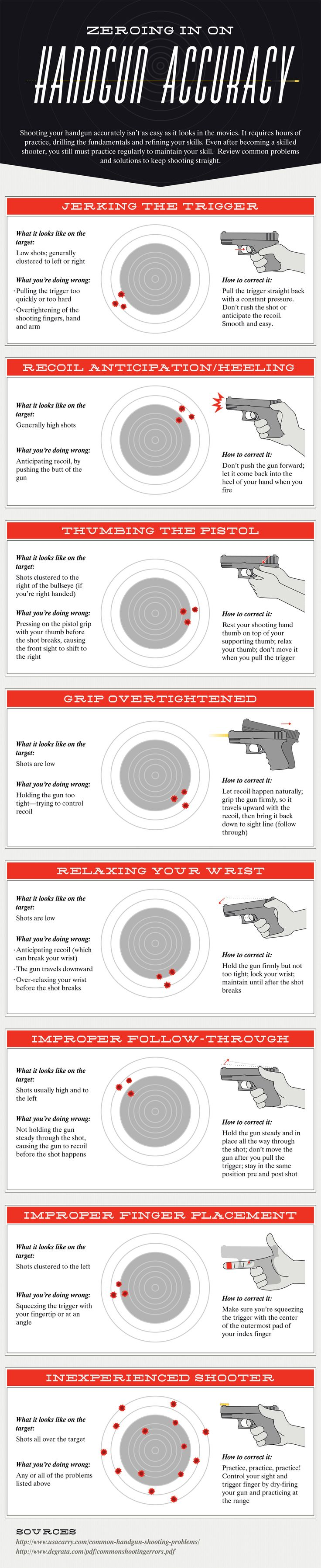Handgun Accuracy (infographic) American Preppers Network …