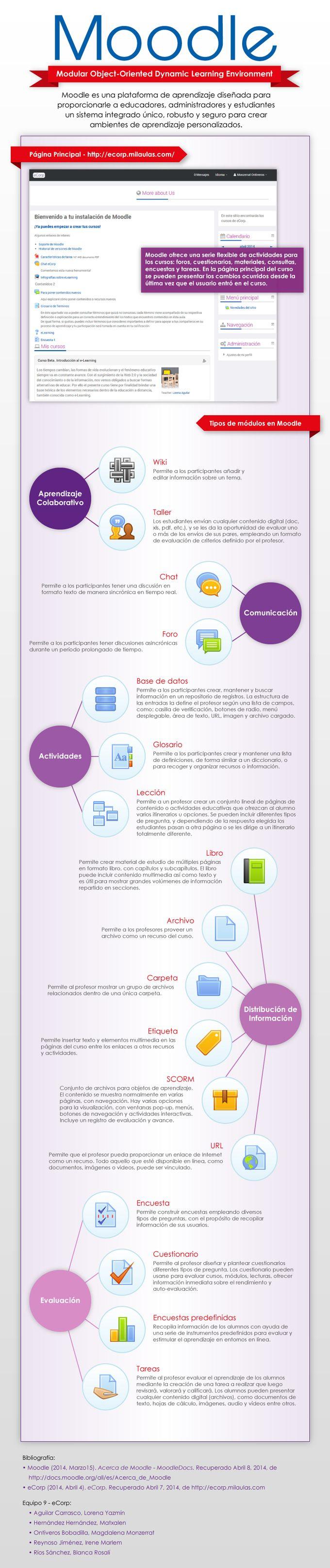 Moodle: qué es y elementos que lo integran #infografia #educacion - TICs y Formación