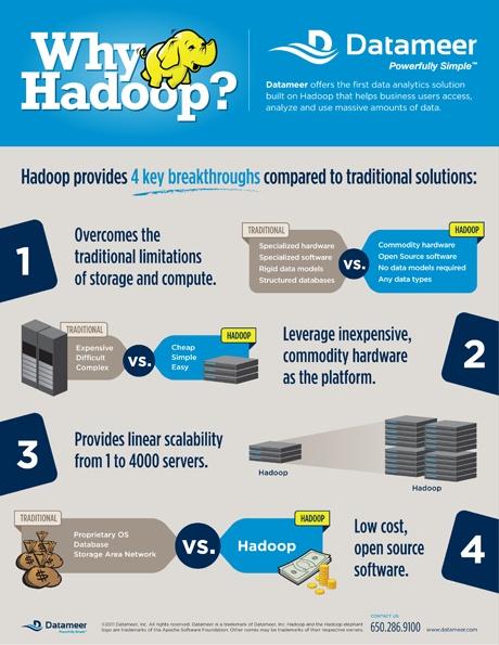 In case you wondered: Why Hadoop? by Datameer
