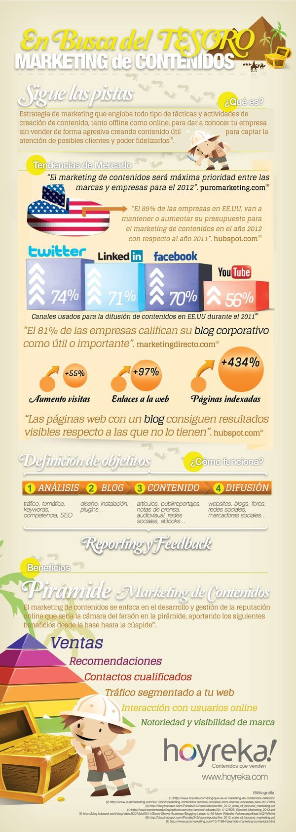 Creciente importancia del marketing de contenidos
