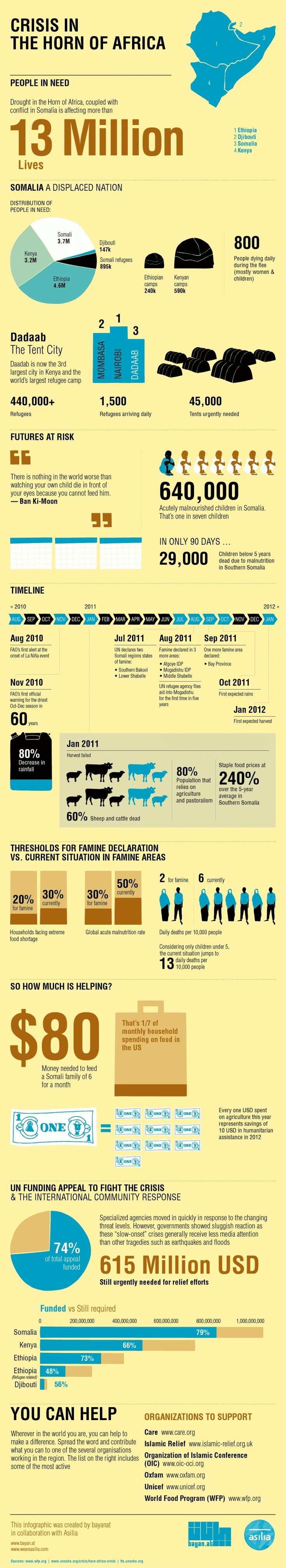 Famine at the Horn of Africa Infographic