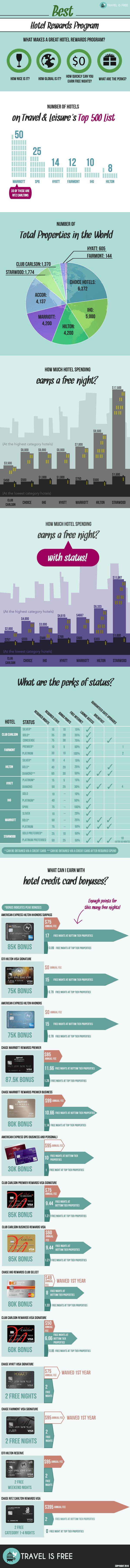 "infographic] ""Best Hotel Rewards program"" Feb-2016 by Travelisfree.com"