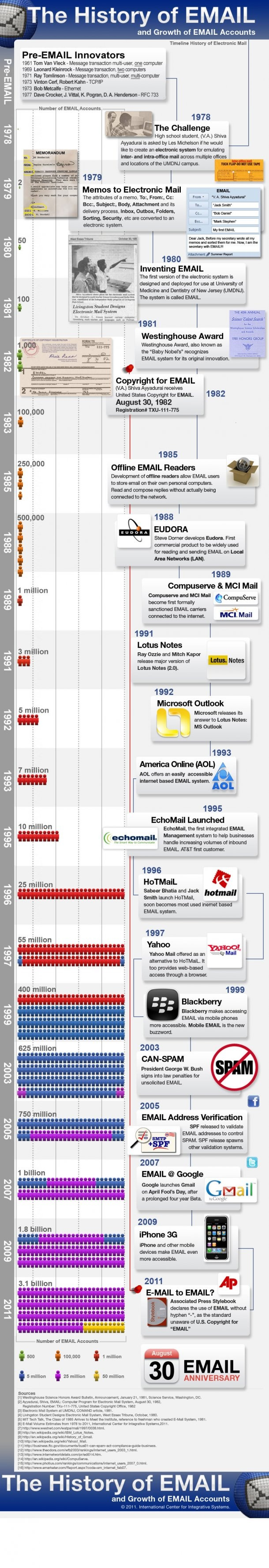 The History Of Email And Growth Of Email Accounts