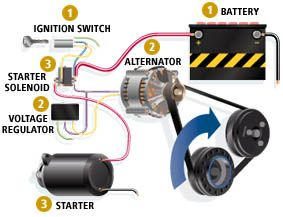 2. Charging System  This is the heart of the electrical system. It consists of three main components: the belt-driven alternator, various electrical circuits, and a voltage regulator. The alternator supplies power to the electrical system and recharges the battery after your car has started. Just like it sounds, the voltage regulator controls the voltage, keeping it within the operating range of the electrical system.