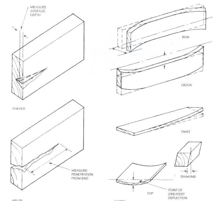 8 best Unit 3: Wood (Materials Sources) images on