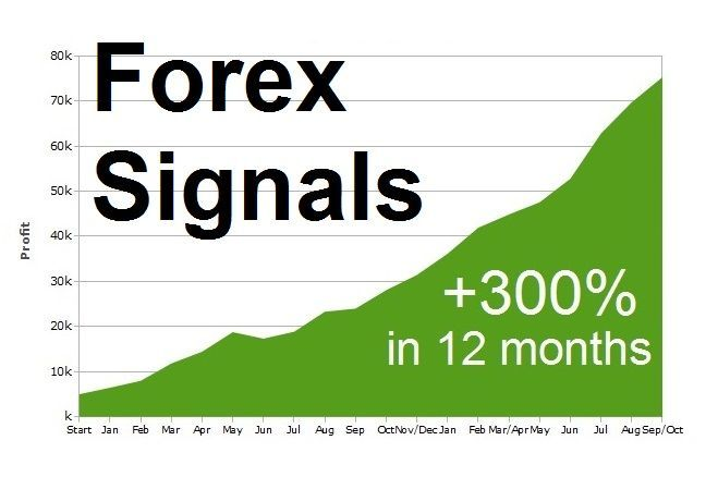 Forex Signals From A Professional Fx Trader Take Profitable