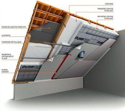 Isolation du toit : ne jetez plus l'argent par la fenêtre - CôtéMaison.fr