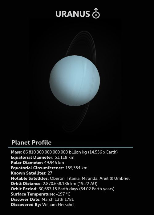 Uranus is the seventh planet from the Sun and was the first planet to be discovered with the use of a telescope. Uranus' most unique feature is that its axis sideways in comparison to other planets. Uranus is named after the Greek god of the sky. Uranus has 27 moons, all of which were named after characters from the stories of Shakespeare and Alexander Pope. The atmosphere of Uranus is composed of 83% hydrogen, 15% helium and 2% methane. Unlike Saturn and Jupiter, two other gas planets, it…