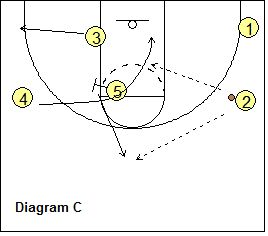 77 best Basketball drills and plays images on Pinterest