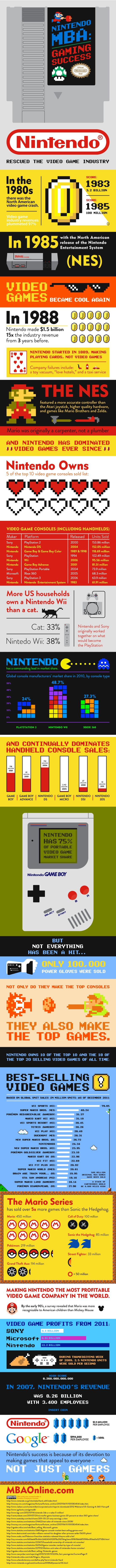 How Nintendo saved the video game industry several times. Also, biggest Nintendo infographic ever.