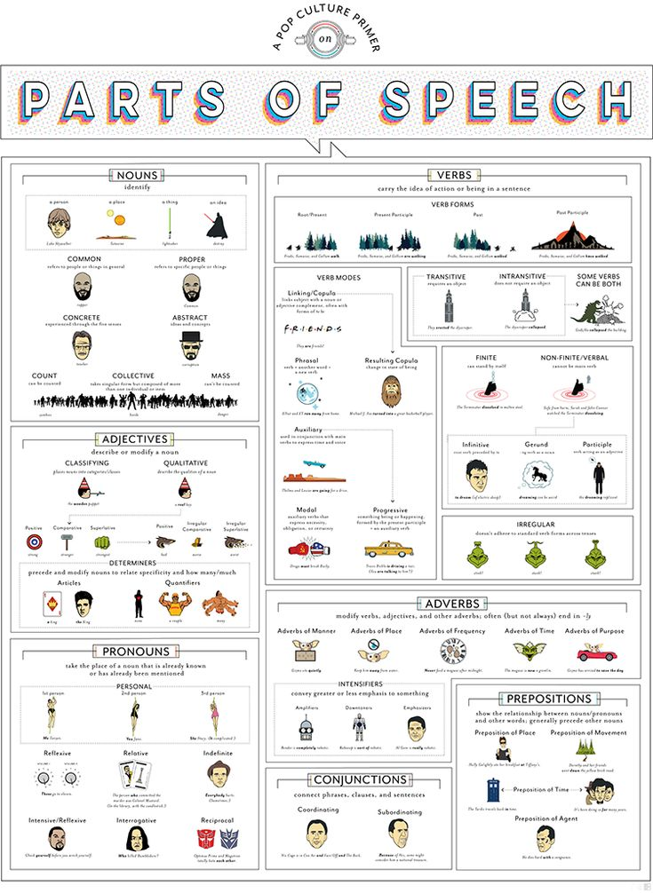 A Pop Chart Lab Art Print Using Famous Figures From Movies, TV, Music, and Books to Illustrate the Parts of Speech