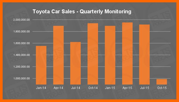 IELTS Academic Task 1 Sample Essay 9: Toyota Car Sales – Quarterly Monitoring    The bar graph above tracks quarterly Toyota car sales from January 2015 through October 2015.  In January 2014 over 1.5 million Toyota cars were sold—the lowest in the graph. The figure climbed to roughly 1.9
