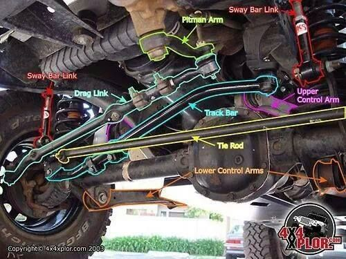 Jeep Parts 101. Actually really good info for anyone wanting to get acquainted with a jeep's finer parts.