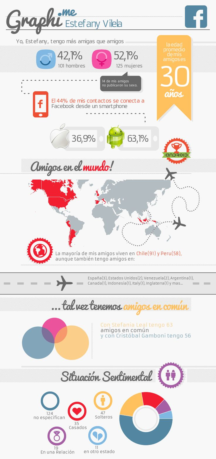 Graphi.me - Estefany Cruz Vilela #infografía