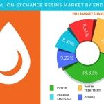 Ion-exchange Resins Market - Global Forecasts and Opportunity Assessment by Technavio