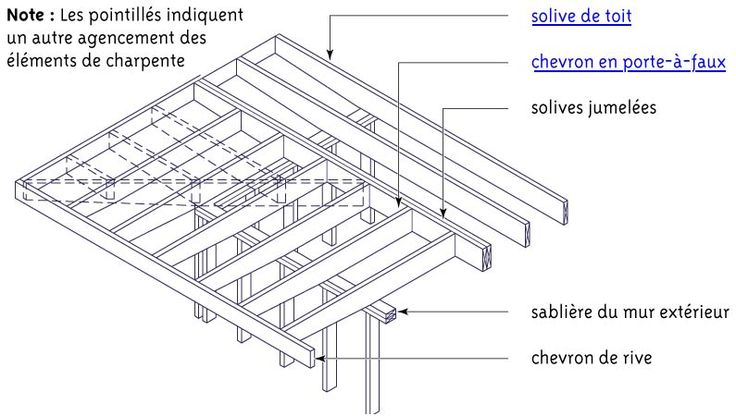 charpente toiture plat toiture pinterest toiture et. Black Bedroom Furniture Sets. Home Design Ideas