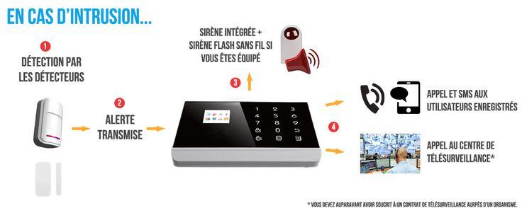 Fonctionnement alarme maison sans fil GSM+RTC