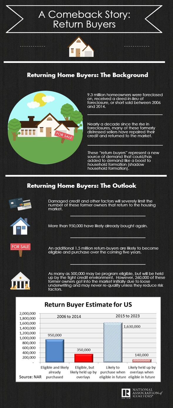 Return Buyers Expected to Re-Enter and Restore Market, Study Shows