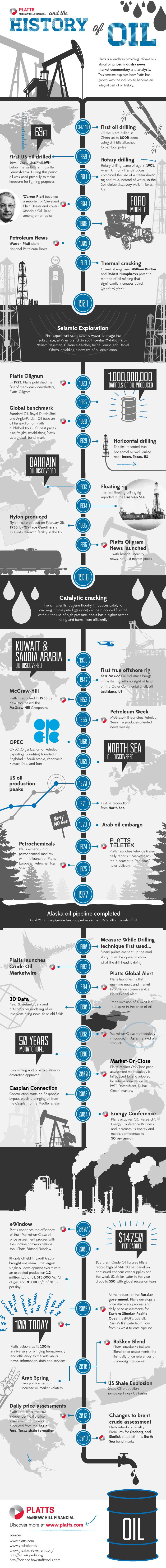 The Complete History Of Oil Drilling