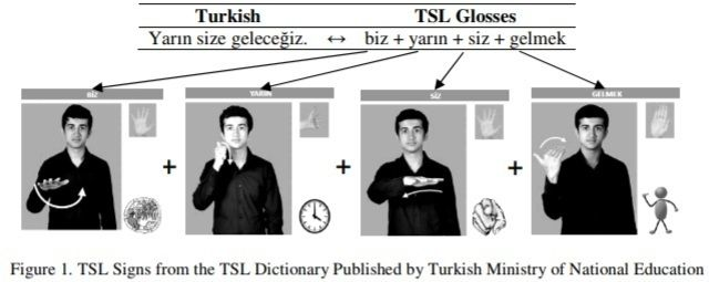 BIDIRECTIONAL MACHINE TRANSLATION BETWEEN TURKISH AND TURKISH SIGN LANGUAGE: A DATA-DRIVEN APPROACH    Merve Selcuk-Simsek1 and Ilyas Cicekli2,3     1School of Computer Science, University of Manchester, UK 2Department of Computer Engineering, Hacettepe University, Turkey   3Department of Electrical Engineering and Computer Science, Syracuse University, USA      ABSTRACT      Communication is one of the first necessities for human beings to live and survive. There are many different ways to…