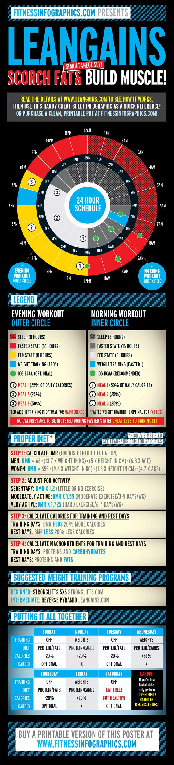 Burn fat & build muscle! [infographic] Via @Tribesports