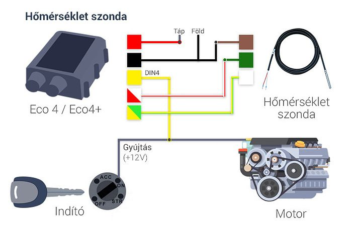 Beszerelési útmutató: Ruptela Eco4/Eco4+ tracker hőmérsékletszondával #inetrack #nyomkövetés #beszerelés #szerel #hőmérséklet