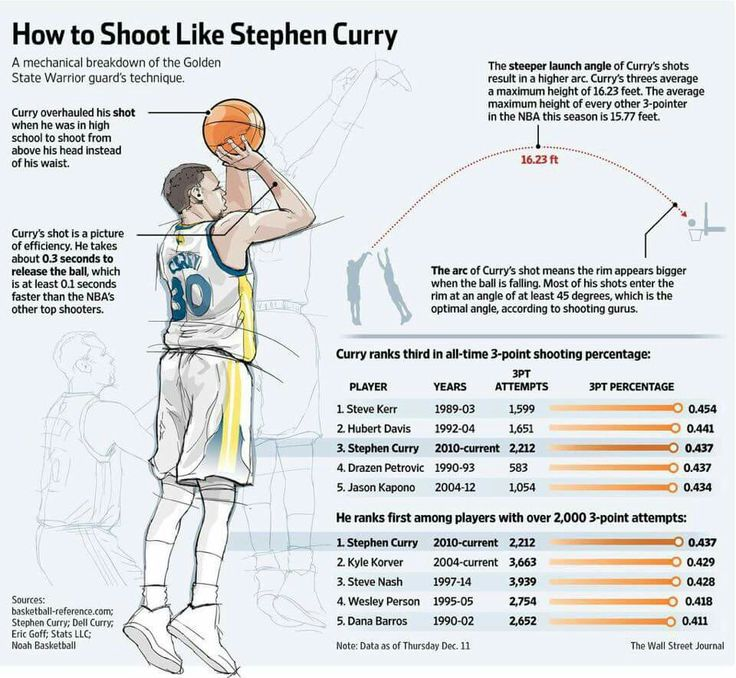 How to shoot like Stephen Curry