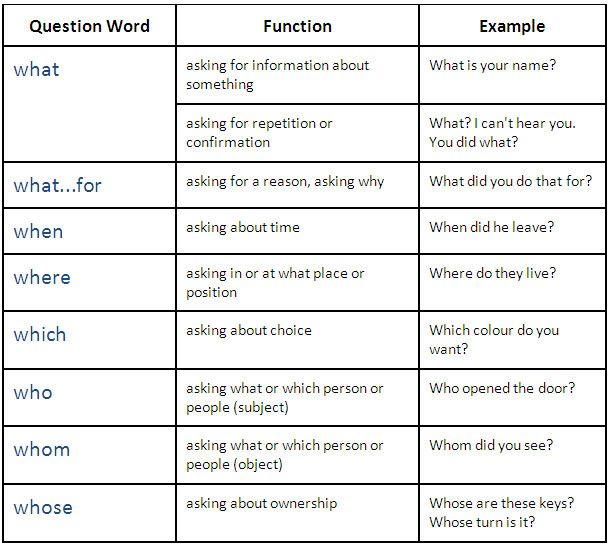 Words Language Grammar: 263 Best Anglais Collège Images On Pinterest