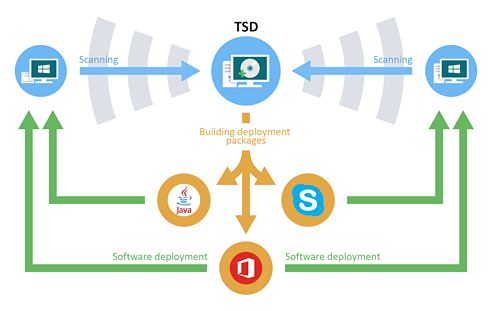 Total Software Deployment: Remote and Automated Software Deployment Tool