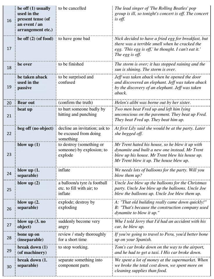 Forum   ________ Learn English   Fluent Land450 Common Phrasal Verbs in English (Part I)   Fluent Land