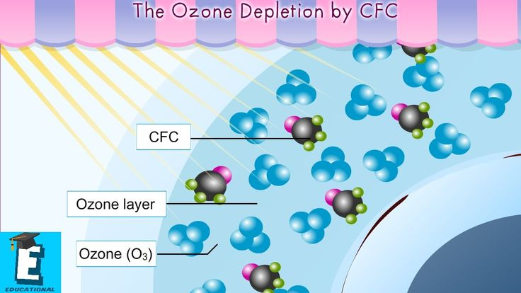 Ozone Depletion For Kids 17 Best ideas a...