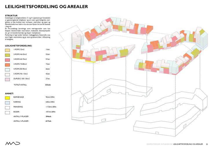 Ø30 - Økern Torgvei 30 / MAD arkitekter  leilighetsfordeling / apartment distribution /strycture