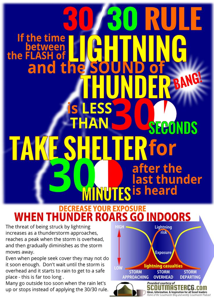 Here's a lightning safety infographic explaining the '30/30′ rule – if the time between the flash of lightning and the sound of thunder is thirty seconds or less take shelter until 30 minutes until the last thunder is heard.Many wait too long to take shelter and leave shelter too soon, risk is greatly decreased by following the 30/30 rule.