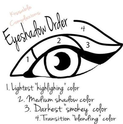 8. Apply your eyeshadow in the right order. 15 Easy Makeup Charts for Beginners .. pinterest: katepisors