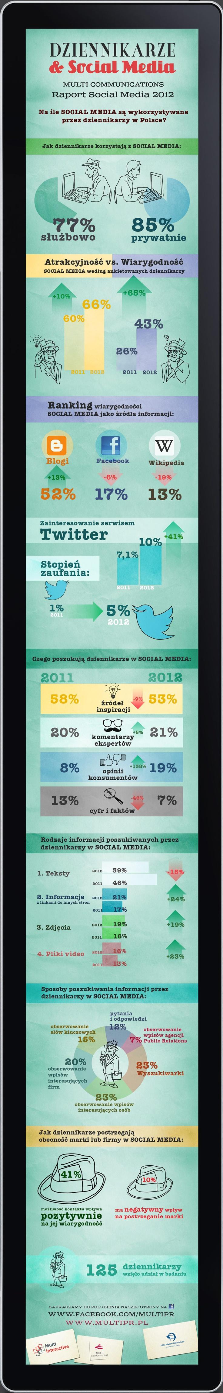 Dziennikarze & Social Media 2012. By MultiCommunications.