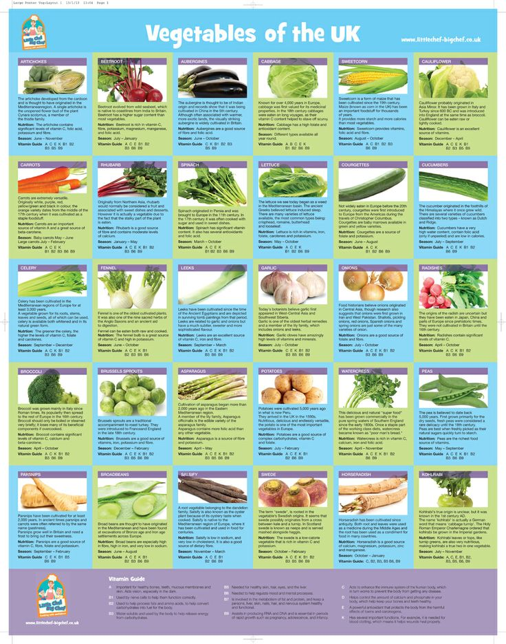 15 Best Information Food Charts Images On Pinterest | Food Charts