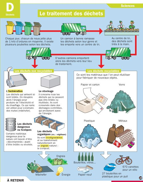 Fiche exposés : Le traitement des déchets                                                                                                                                                                                 Plus