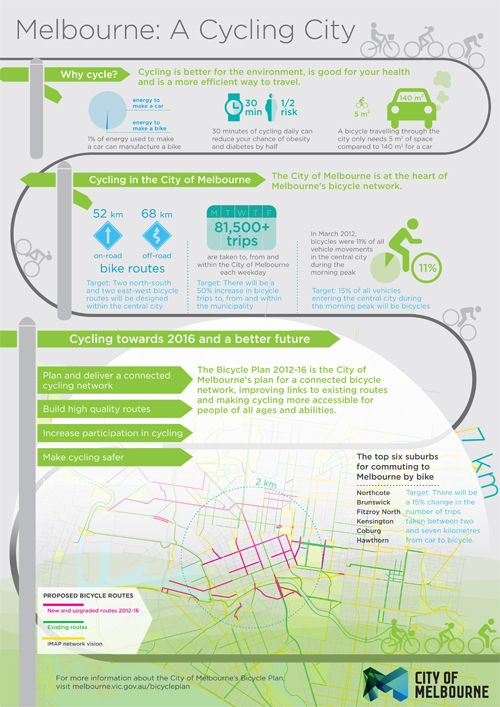 Infographic - Melbourne: a cycling city (see PDF/Word versions for details)