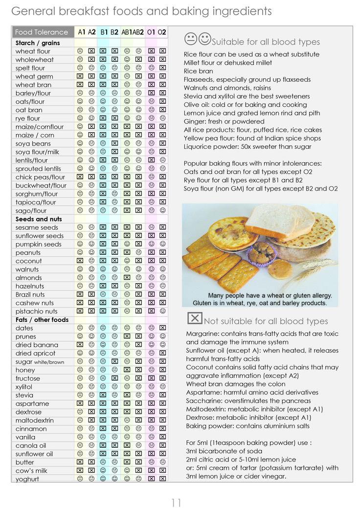 Grains to suit Blood type ABO secretors (1) and non-secretors (2)