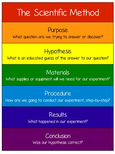 1000 Ideas About Scientific Method Posters On Pinterest
